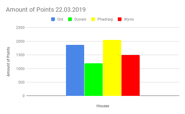 Amount of Points 22.03.2019