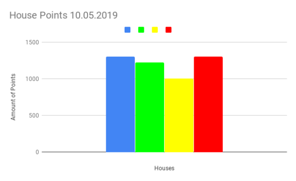 House Points 10.05.2019